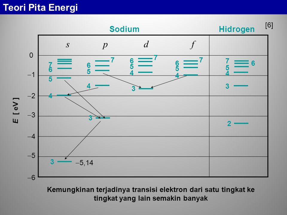 s p d f Teori Pita Energi Sodium Hidrogen [6] 1 2 3 4 5 6 3 4 5